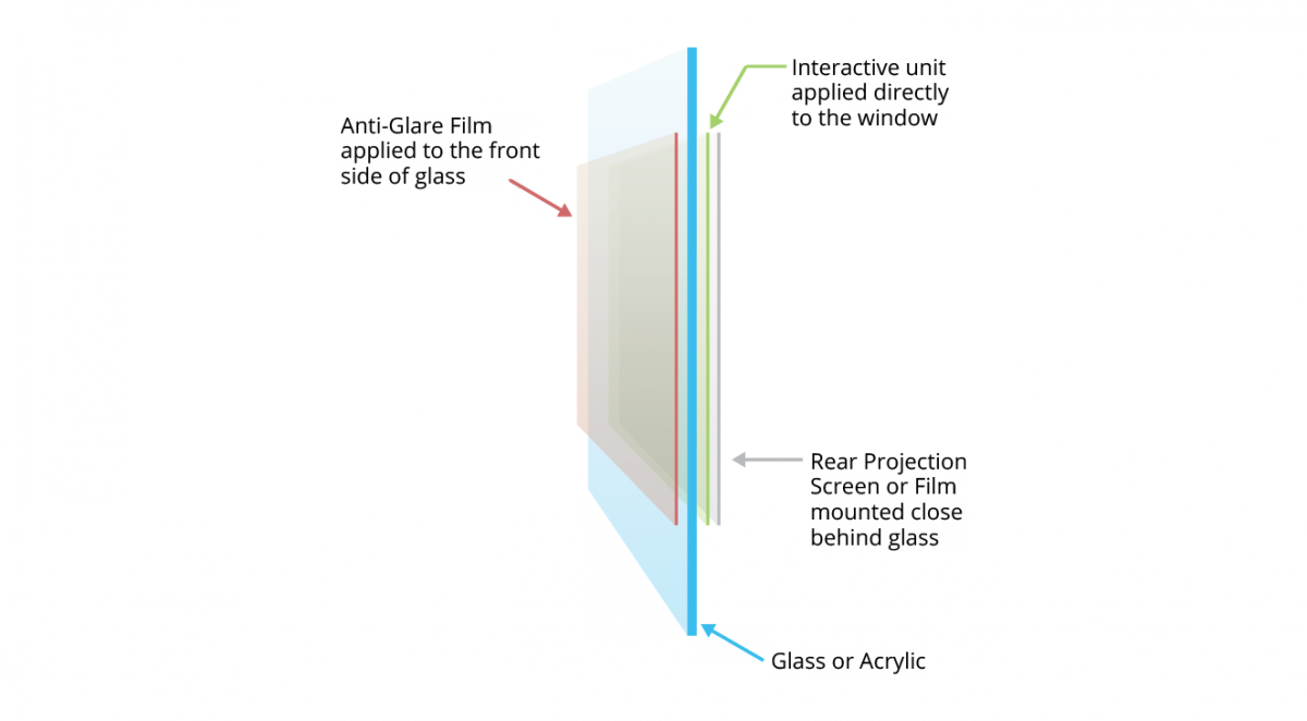 Anti-Glare Film Installation Diagram